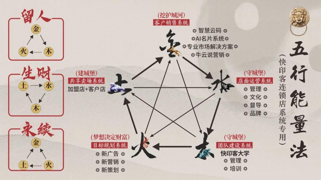 五行能量法